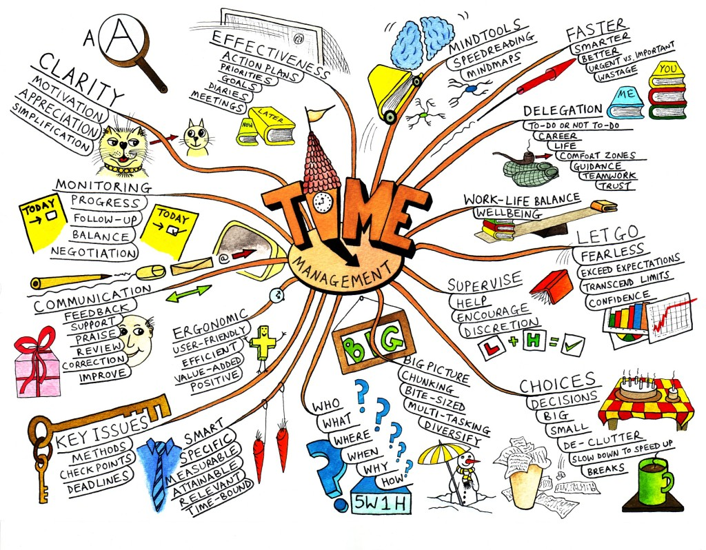 mindmap  time management home work help for teens linda randall squidoo