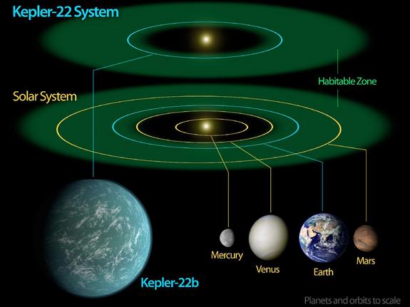 Aliens Mayas UFO Kepler 22 Planet squidoo linda randall the idea girl writing building space ship technology nibiru johannes kepler