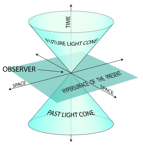 Diagram minkowski space space like time dimensions future for Dimensions of space and time