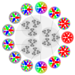 The 3-adic integers, with selected corresponding characters on theirPontryagin dualgroup