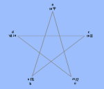 venus 5 retrograde cycles form a pentagram - the golden mean phi 1.618 divine proportion greeks cycle from 2001 to 2007