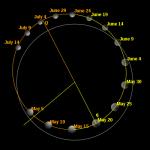 ThePlanets Orbits Mercury PolarView 2006 months