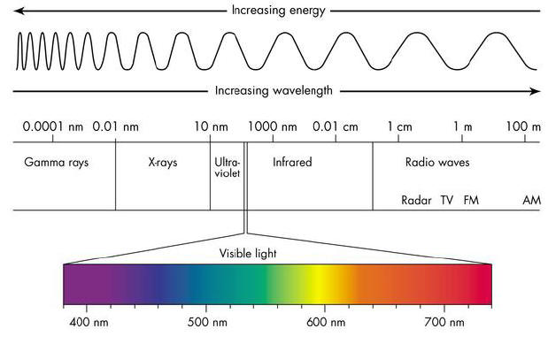 Increasing Energy Wavelength Visible Light Diagram The Idea Girl