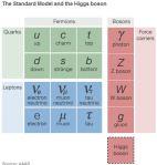 the standard model and the higgs boson force carriers bosons fermions quarks leptons electron muon tau neutrino down up charm strange bottom top photon z boson w boson gluon higgs boson